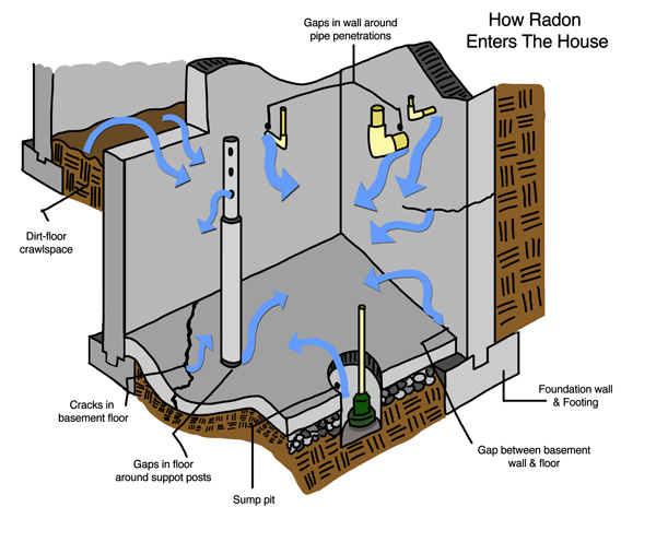 Learn How Radon Enters Your Michigan House